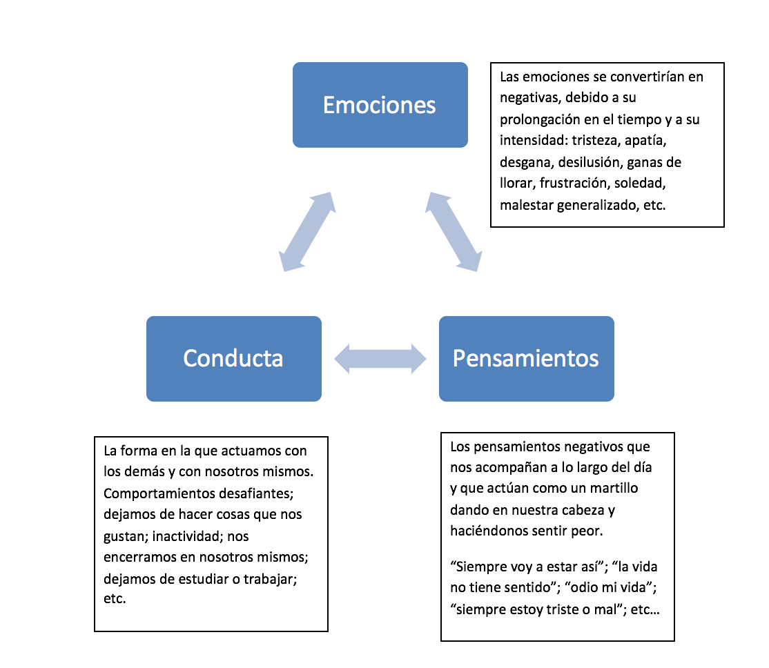 psicologo Malaga que es depresion